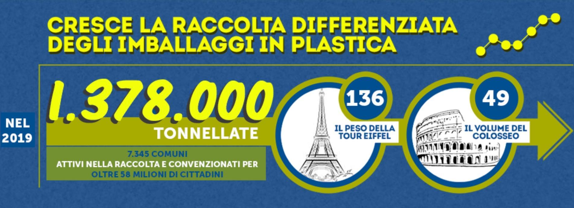 Cresce la raccolta differenziata degli imballaggi in plastica