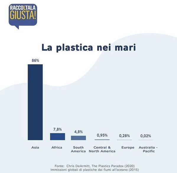 RaccoltalaGiusta: Plastica e oceani